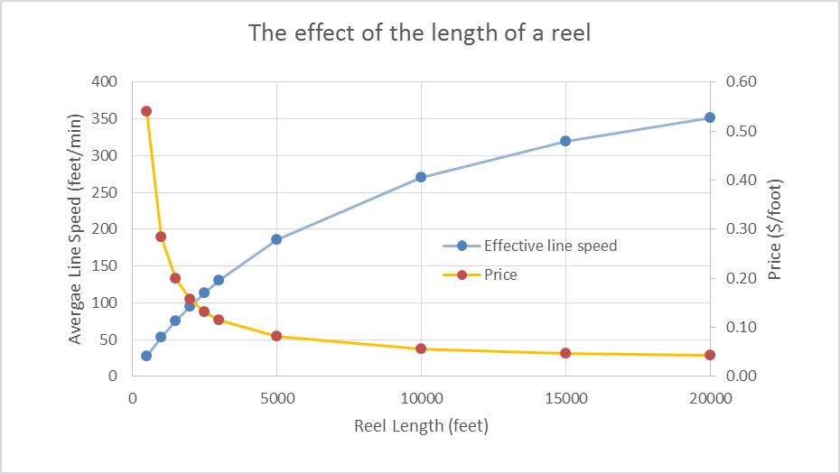 Length-of-Reel