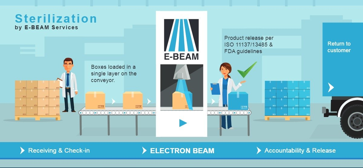 ebeam sterilization infographic